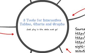 Displaying Interactive Tables Charts And Graphs By Melinda