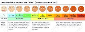 Faces Pain Scale Doctors Pain Assessment Scale Comparative