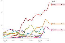 2016 National Republican Primary Polls Huffpost Pollster