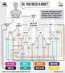Uber Fare Chart Cost Of Uber Taxifarefinder Newsroom
