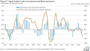 Eia Oil Inventory Chart U S Energy Information Administration Eia