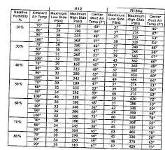 43 Veracious R12 Pressure Temperature Chart