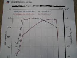 Stock Clk 430 Dyno Chart Mbworld Org Forums
