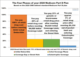 Medicare Donut Hole Chart 2016 What Is Medicare Part D Catastrophic Coverage