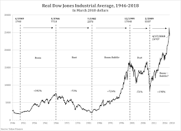 Seven Decades Of The Inflation Adjusted Dow Jones Industrial