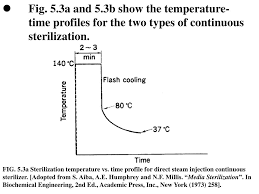 Continuous Sterilization Design Ppt 5 Sterilization Of Liquid Media Powerpoint