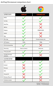 Tv Airplay Chart Chromecast Vs Airplay How Do They Compare The Verge