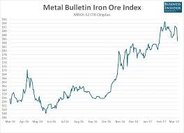 Iron Ore Price Chart Today Iron Ore Tanks Again Futures Stabilise Overnight Business