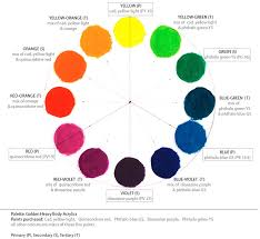 Acrylic Color Mixing Chart Golden Acrylic Palette Wetcanvas