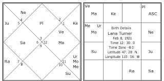 Lana Turner Birth Chart Lana Turner Kundli Horoscope By