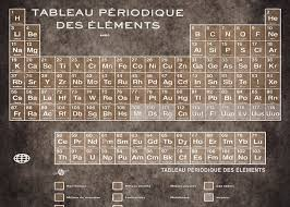 Greeting Card Size Chart Tableau Periodiques Periodic Table Of The Elements Vintage