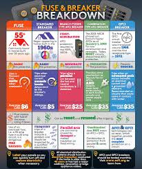 gfci vs afci protection against electrical fires and shocks breaker panel and fuse box breakdown