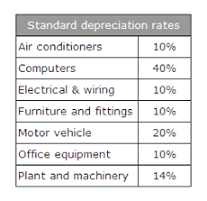 Bookkeeping Articles And Resources Accounting For Depreciation