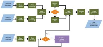 Workflows Part I Informal Uc3 California Digital Library