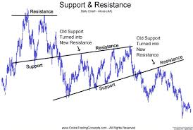 Price Breaks Below Support Then Support Level Becomes The
