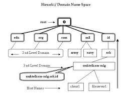 Struktur database dns dns bisa dinamakan juga sebagai suatu database yang terdistribusi dengan memakai konsep clien tdan server. Struktur Hierarki Dari Database Dns Mirip Dengan Struktur Hierarki Direktori Di Sistem Operasi