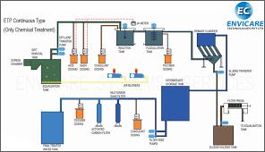 Effluent Treatment Plants Etp Manufacturer Services Pune