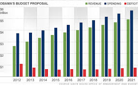 Deficit Spending Chart By President Obamas Budget 3 7 Trillion Proposal Would Make Deep Cuts