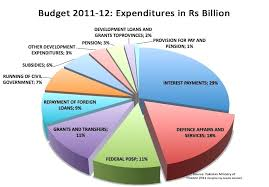 Total Federal Budget Pie Chart 12 Specific Us Fiscal Spending Pie Chart