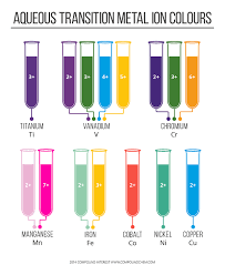 Ion Color Chart
