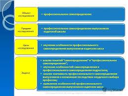 Презентация на тему Дипломная работа Особенности  2 профессиональное самоопределение