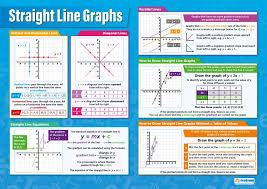 Amazon Com Straight Line Graphs Classroom Posters For