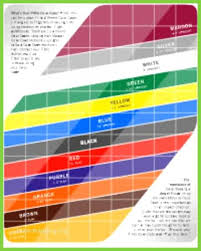 Matter Of Fact Ping Lie Angle Chart Ping Golf Color Chart