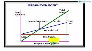How To Prepare Break Even Chart Break Even Analysis