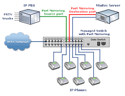 dell powerconnect 2700 series port mirroring configuration recording calls on ip phones local pbx