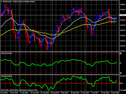 Nikkei 225 Index Future Daily Chart Index Crude Oil