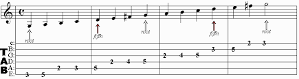How To Read Guitar Scale Charts Dansms Guitar Scale Lessons Reading Scale Charts