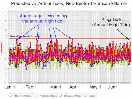 How King Tides Compare To Storm Surge In Buzzards Bay
