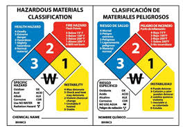Hazard Chart Hazard Identification System Wall Chart