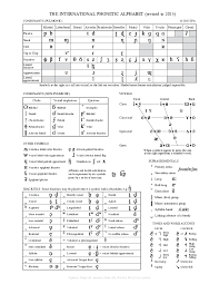 International phonetic alphabet (ipa) symbols used in this chart. University Of Sheffield International Phonetic Alphabet