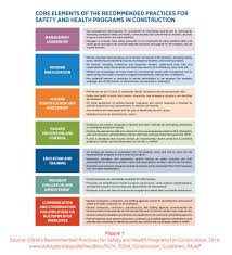 The Essential Elements Of A Successful Safety Program - Insulation ...