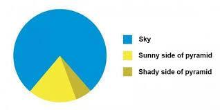 Pyramid Pie Chart Funny Charts Funny Pie Charts Pie Charts