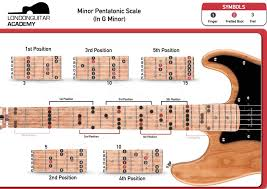 Guitar Chord Chart With Finger Position Pdf Accomplice Music
