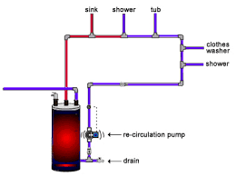 com hot water re circulation information re circulation the hot water