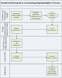 Government Contracting Process Flow Chart Work Zone Road User Costs Concepts And Applications