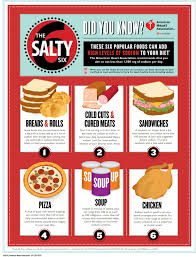 Sodium Content Of Foods Chart Top 25 Foods That Add The Most Sodium To Your Diet Sodium