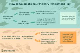 National Guard Pay Chart Reserve And National Guard Retirement Pay System