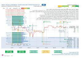 April 17th Update Da Nang Rubber Drc Sectortop