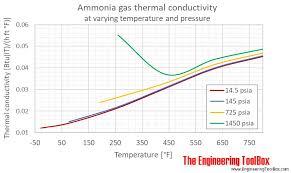 Conductivity Chart Of Liquids Ammonia Thermal Conductivity At Varying Temperature And