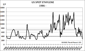 Ethylene Price History Chart Us Ethylene Prices Near All Time Lows As Over Capacity