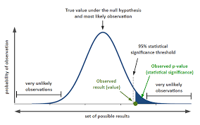 P Values And Statistical Significance Simply Psychology