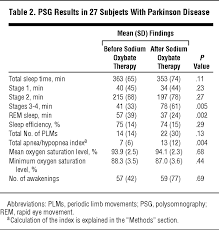 Sodium Oxybate for Excessive Daytime Sleepiness in Parkinson ...