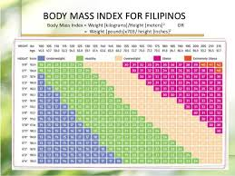 Ideal Body Weight Chart Filipino Fundamentals Of Nutrition