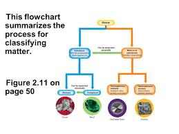 Flow Chart Of Classifying Matter Bellwork Classify Matter Ppt Video Online Download