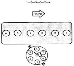 jeep 4 0 firing order diagram jeep image wiring solved need 1996 jeep 4 0 firing order fixya on jeep 4 0 firing order diagram