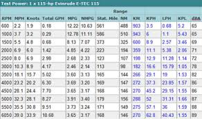 Evinrude Fuel Consumption Chart Evinrude Outboard Compression Chart Www Bedowntowndaytona Com
